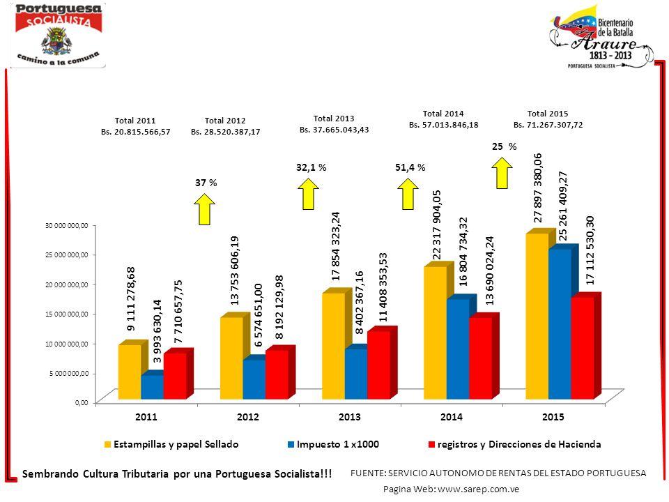 44,31 % Sembrando Cultura Tributaria por una Portuguesa Socialista!!.