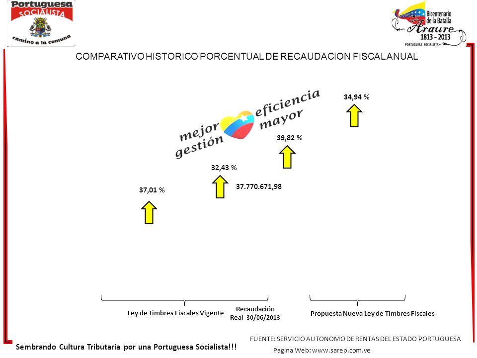 COMPARATIVO HISTORICO DE LOS RUBROS QUE CONFORMAN LA RECAUDACION DE LOS INGRESOS AÑOS 2011 -2012 – HASTA EL 31/07/2013 31,31 % 53,76 % 95,52 % Total 2011 BS.