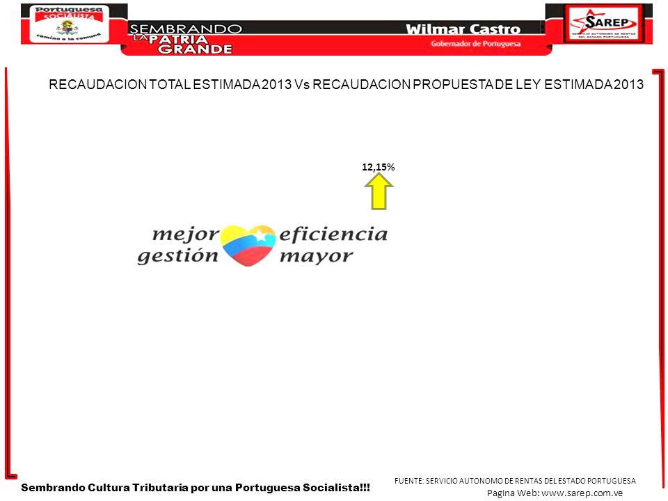 DISTRIBUCION DE INGRESOS CORRESPONDIENTES AL AÑO 2012 Sembrando Cultura Tributaria por una Portuguesa Socialista!!.