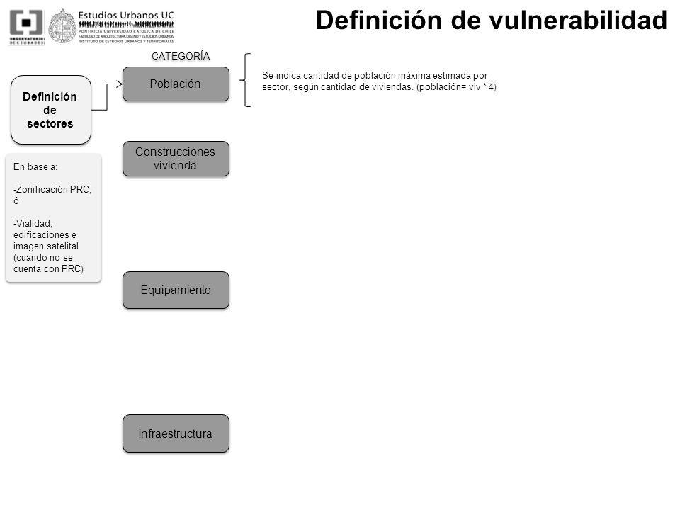 Población Infraestructura Definición de sectores En base a: -Zonificación PRC, ó -Vialidad, edificaciones e imagen satelital (cuando no se cuenta con