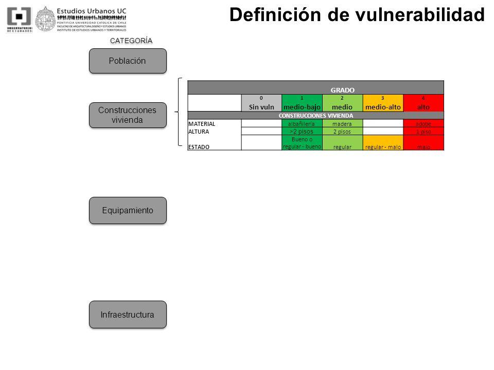 CATEGORÍA Definición de vulnerabilidad CONSTRUCCIONES VIVIENDA MATERIALalbañilería madera adobe ALTURA >2 pisos 2 pisos 1 piso ESTADO Bueno o regular