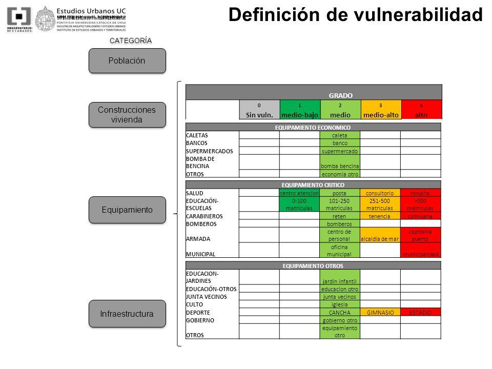 CATEGORÍA Definición de vulnerabilidad EQUIPAMIENTO CRITICO SALUD centro atencionpostaconsultoriohospital EDUCACIÓN- ESCUELAS 0-100 matriculas 101-250