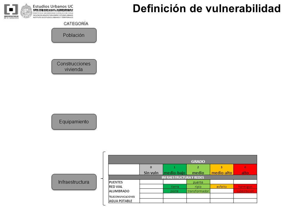 CATEGORÍA Definición de vulnerabilidad GRADO 01234 Sin vulnmedio-bajomediomedio-altoalto INFRAESTRUCTURA Y REDES PUENTES puente RED VIAL tierraripioas
