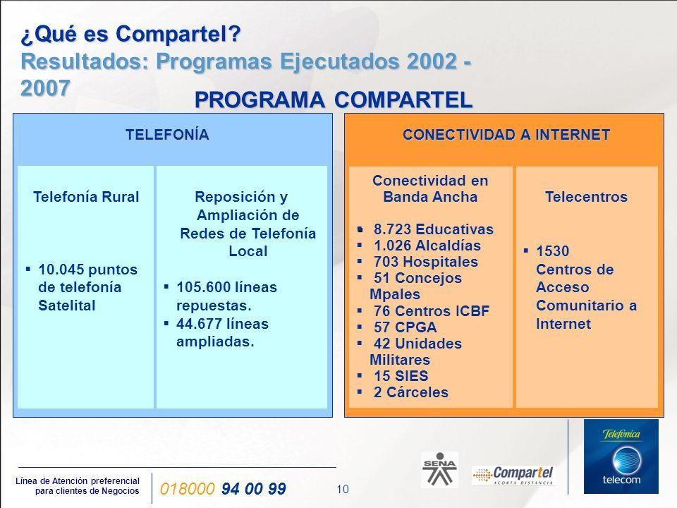 10 Línea de Atención preferencial para clientes de Negocios 018000 94 00 99 ¿Qué es Compartel? Resultados: Programas Ejecutados 2002 - 2007 TELEFONÍA