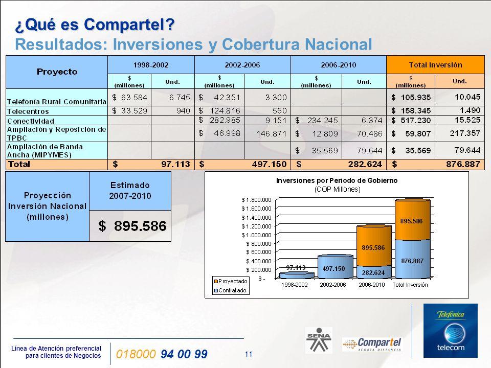 11 Línea de Atención preferencial para clientes de Negocios 018000 94 00 99 ¿Qué es Compartel? ¿Qué es Compartel? Resultados: Inversiones y Cobertura