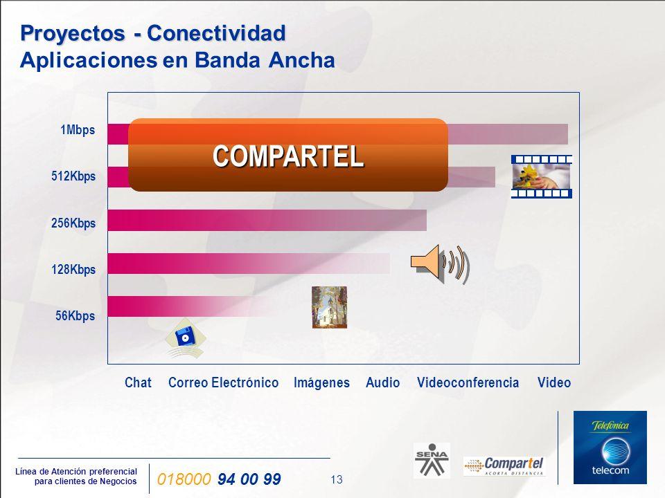 13 Línea de Atención preferencial para clientes de Negocios 018000 94 00 99 Proyectos - Conectividad Proyectos - Conectividad Aplicaciones en Banda An
