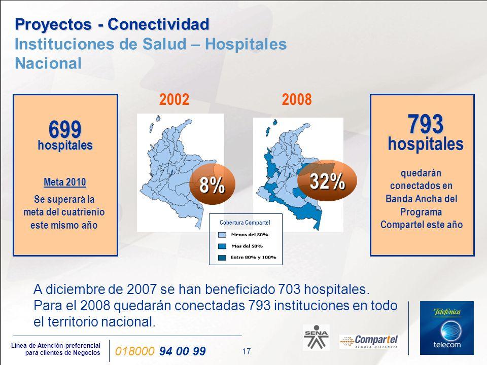 17 Línea de Atención preferencial para clientes de Negocios 018000 94 00 99 Proyectos - Conectividad Proyectos - Conectividad Instituciones de Salud –