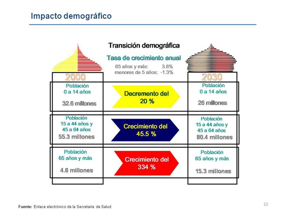 10 Impacto demográfico Fuente: Enlace electrónico de la Secretaría de Salud