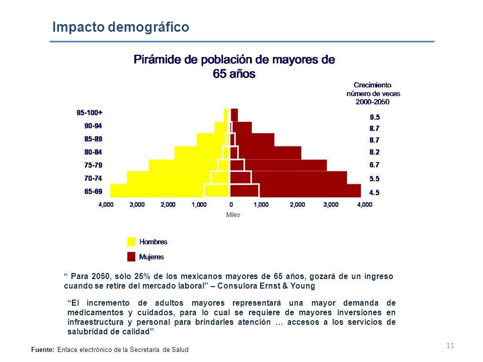 11 Impacto demográfico Fuente: Enlace electrónico de la Secretaría de Salud Para 2050, sólo 25% de los mexicanos mayores de 65 años, gozará de un ingr