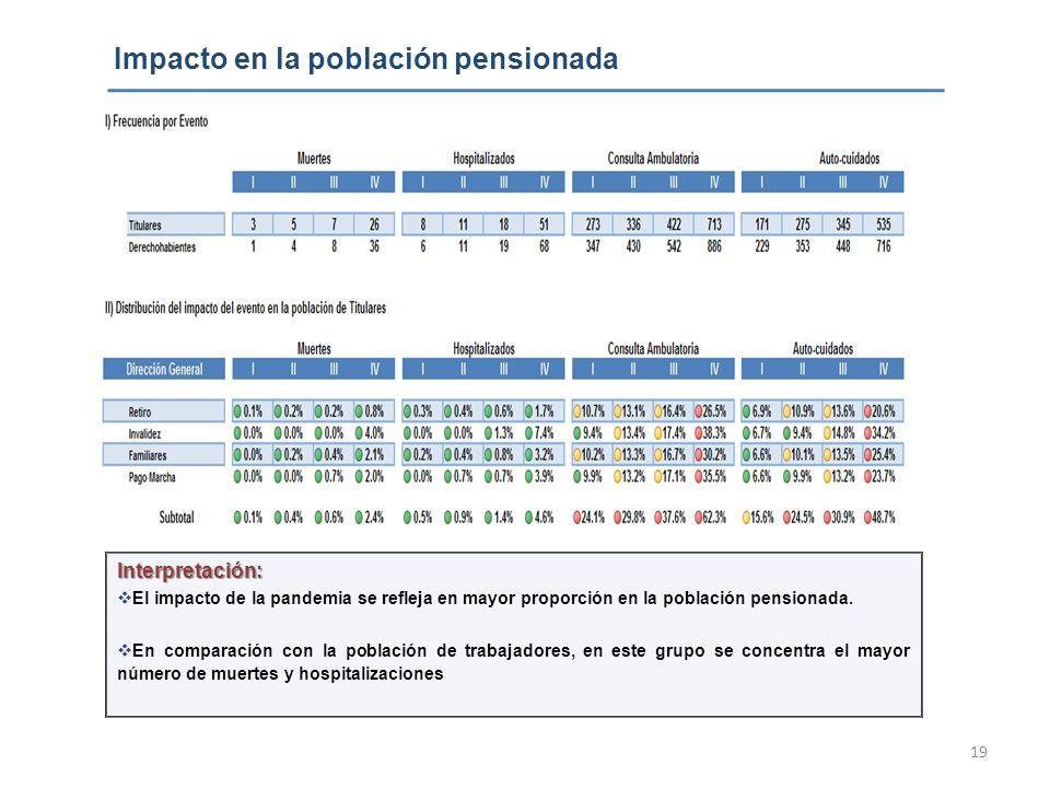 19 Impacto en la población pensionada Interpretación: El impacto de la pandemia se refleja en mayor proporción en la población pensionada. En comparac