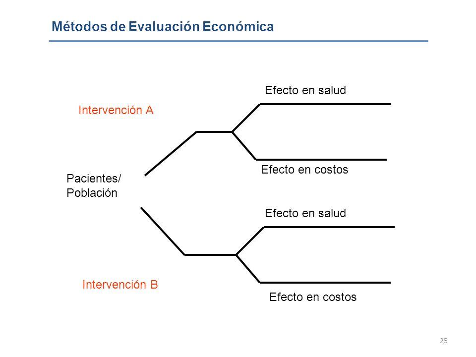 25 Métodos de Evaluación Económica Efecto en salud Efecto en costos Pacientes/ Población Intervención A Intervención B Efecto en salud Efecto en costo