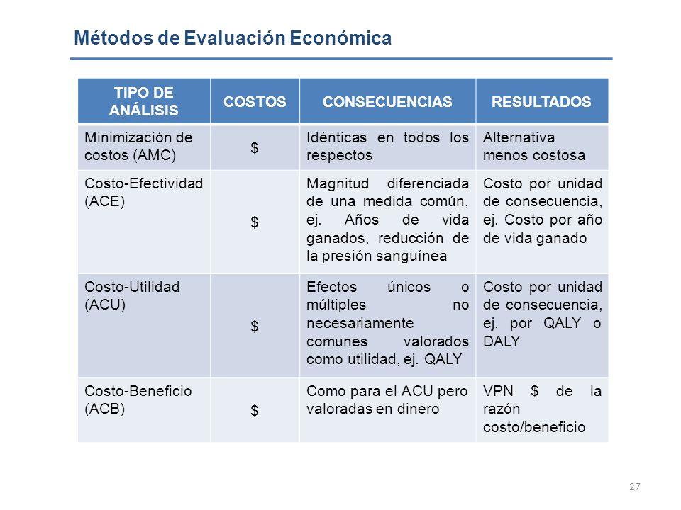 27 Métodos de Evaluación Económica TIPO DE ANÁLISIS COSTOSCONSECUENCIASRESULTADOS Minimización de costos (AMC) $ Idénticas en todos los respectos Alte