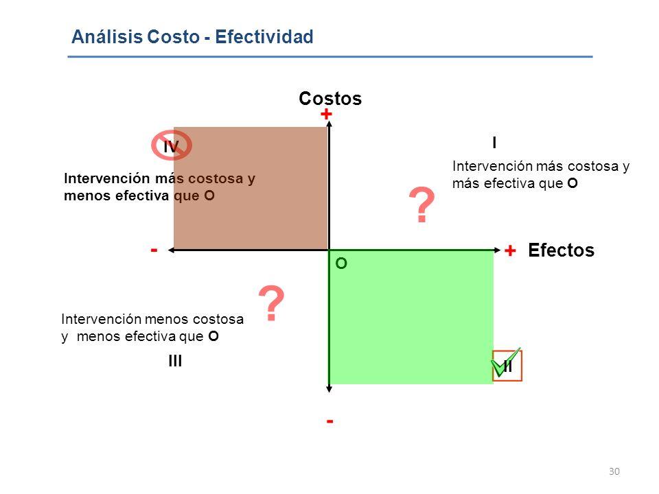 30 Análisis Costo - Efectividad + - + I II III IV Costos Efectos Intervención más costosa y más efectiva que O Intervención más costosa y menos efecti