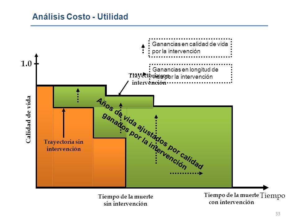 33 Análisis Costo - Utilidad 1.0 0 Trayectoria con intervención Trayectoria sin intervención Tiempo Tiempo de la muerte sin intervención Tiempo de la
