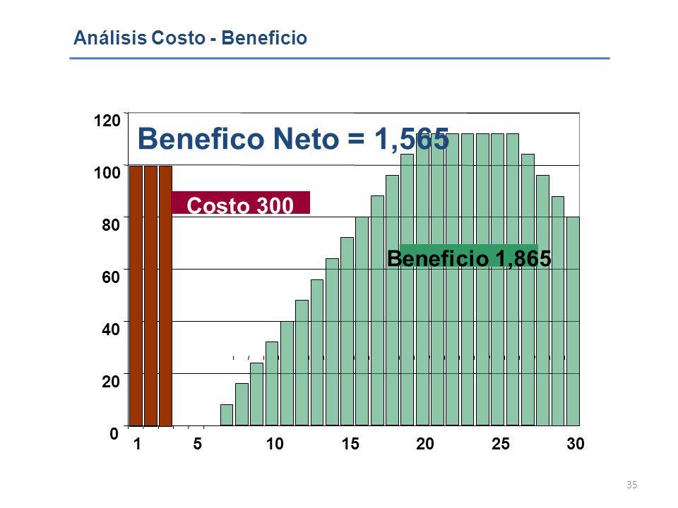 35 0 20 40 60 80 100 120 151015202530 Benefico Neto = 1,565 Beneficio 1,865 Costo 300 Análisis Costo - Beneficio