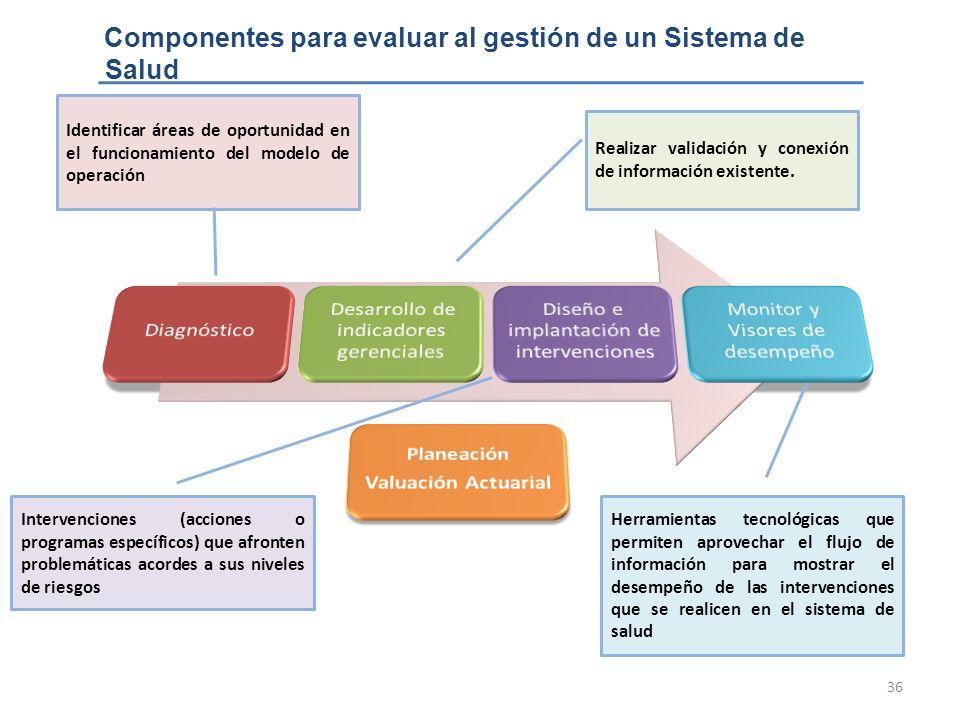 36 Componentes para evaluar al gestión de un Sistema de Salud Identificar áreas de oportunidad en el funcionamiento del modelo de operación Realizar v
