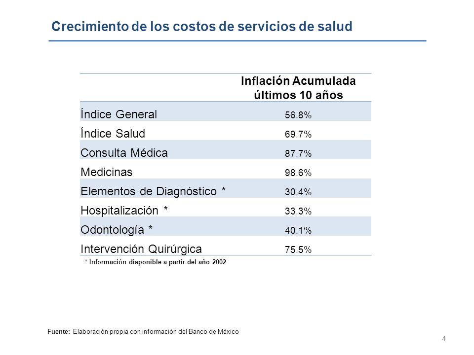 4 Crecimiento de los costos de servicios de salud Inflación Acumulada últimos 10 años Índice General 56.8% Índice Salud 69.7% Consulta Médica 87.7% Me