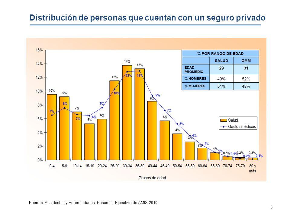 5 Distribución de personas que cuentan con un seguro privado Fuente: Accidentes y Enfermedades. Resumen Ejecutivo de AMIS 2010