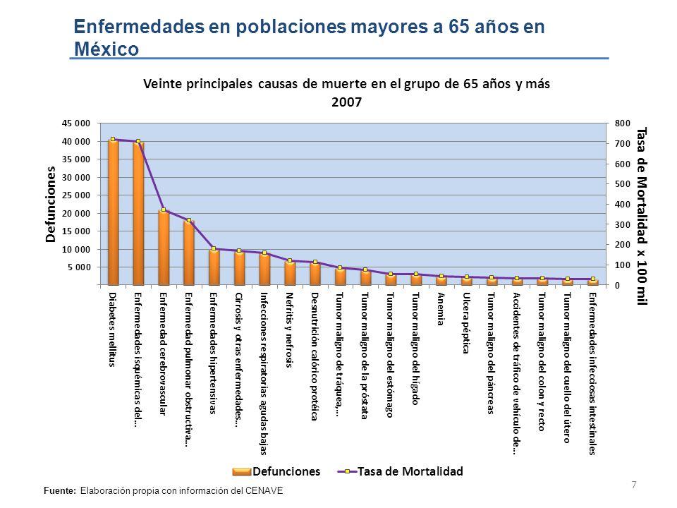 7 Enfermedades en poblaciones mayores a 65 años en México Fuente: Elaboración propia con información del CENAVE