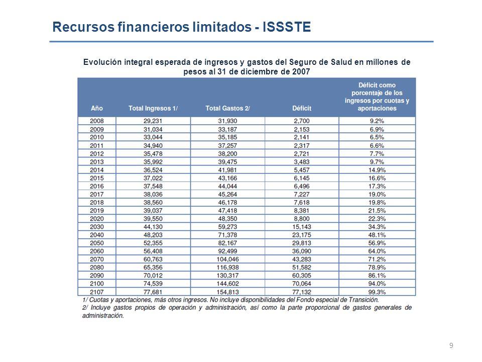 9 Recursos financieros limitados - ISSSTE Evolución integral esperada de ingresos y gastos del Seguro de Salud en millones de pesos al 31 de diciembre