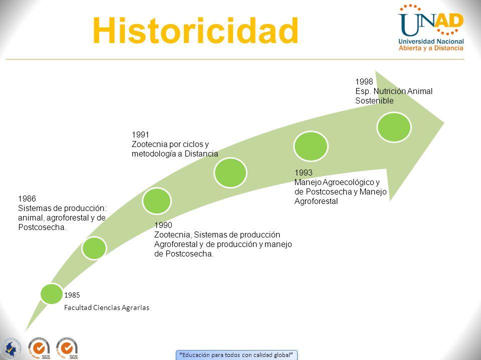 Historicidad 1985 Facultad Ciencias Agrarias 1986 Sistemas de producción: animal, agroforestal y de Postcosecha. 1990 Zootecnia, Sistemas de producció