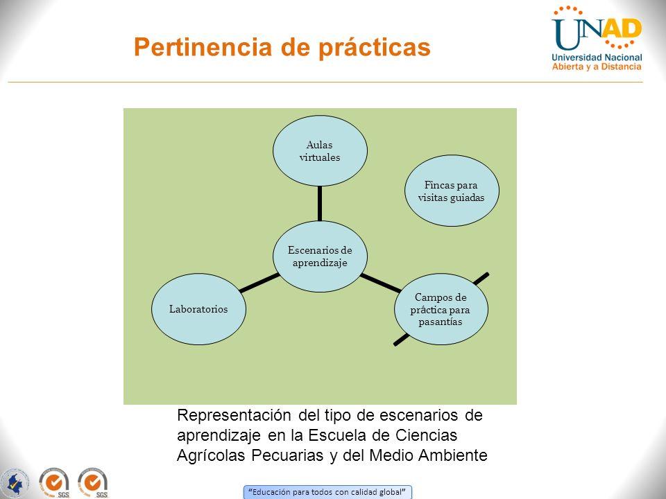 Educación para todos con calidad global Pertinencia de prácticas Representación del tipo de escenarios de aprendizaje en la Escuela de Ciencias Agríco