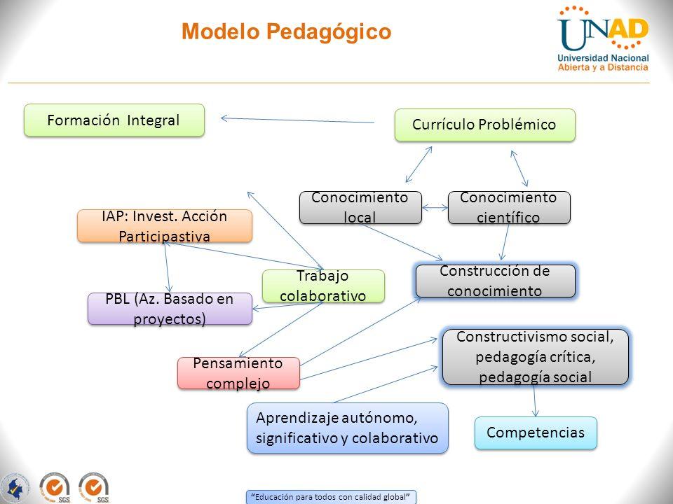 Educación para todos con calidad global Modelo Pedagógico Trabajo colaborativo Conocimiento local Competencias IAP: Invest. Acción Participastiva Cono