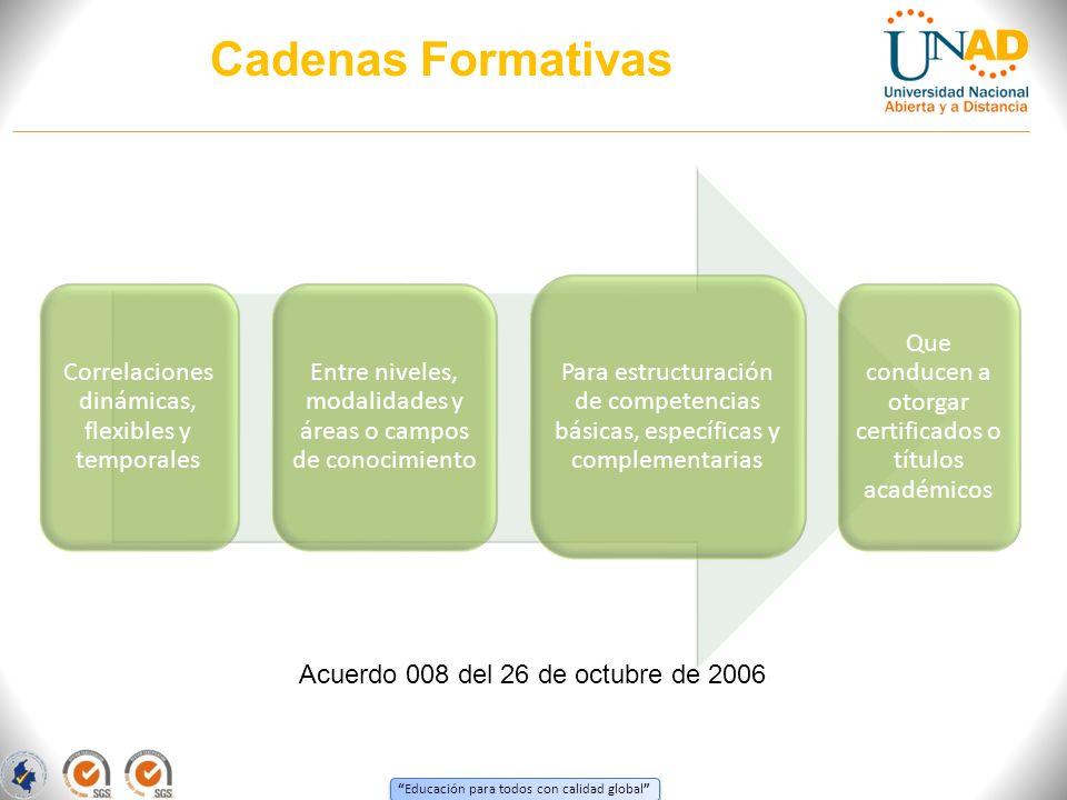 Educación para todos con calidad global Cadenas Formativas Correlaciones dinámicas, flexibles y temporales Entre niveles, modalidades y áreas o campos