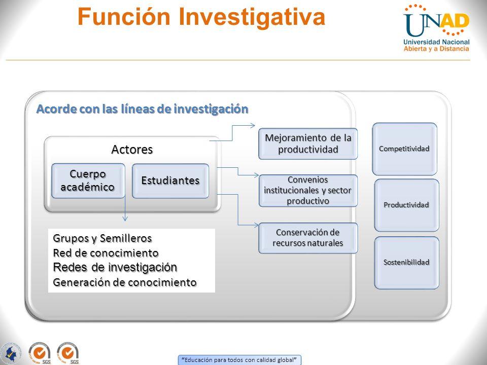Educación para todos con calidad global Función Investigativa Competitividad Productividad Sostenibilidad Acorde con las líneas de investigación Mejor
