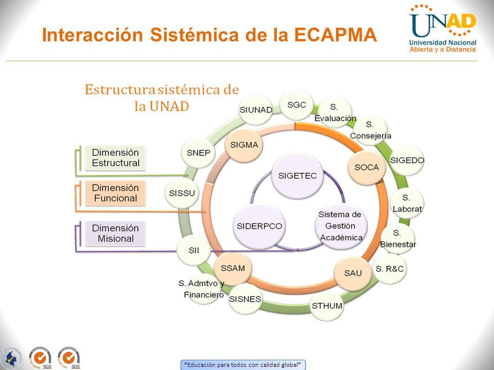 Educación para todos con calidad global Interacción Sistémica de la ECAPMA