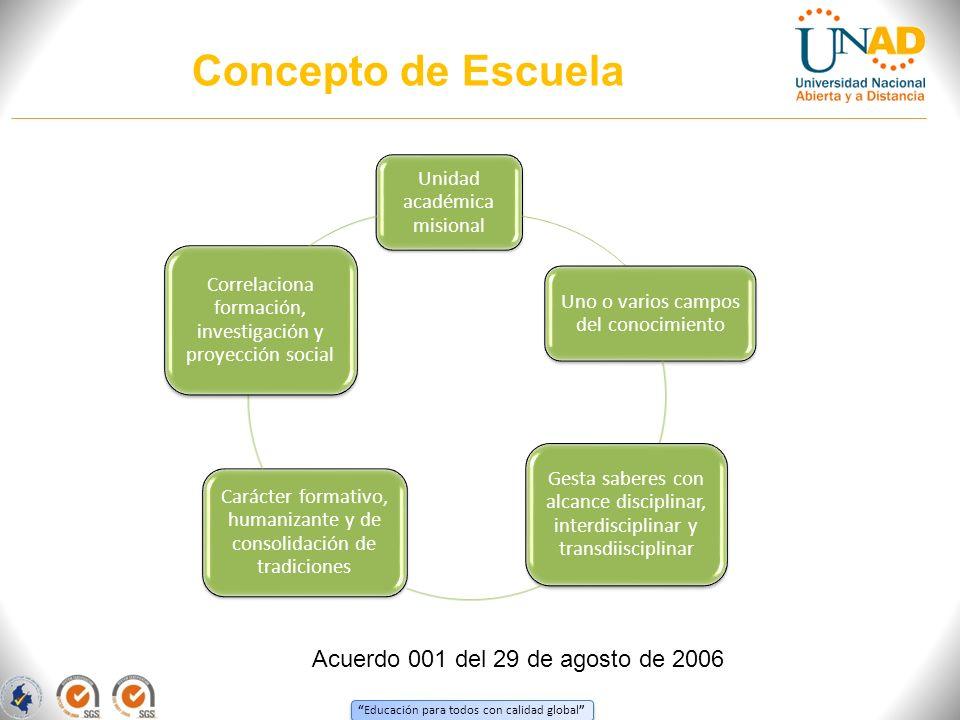 Educación para todos con calidad global Concepto de Escuela Unidad académica misional Uno o varios campos del conocimiento Gesta saberes con alcance d