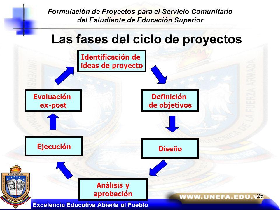 Las fases del ciclo de proyectos Definición de objetivos Identificación de ideas de proyecto Diseño Análisis y aprobación Ejecución Evaluación ex-post