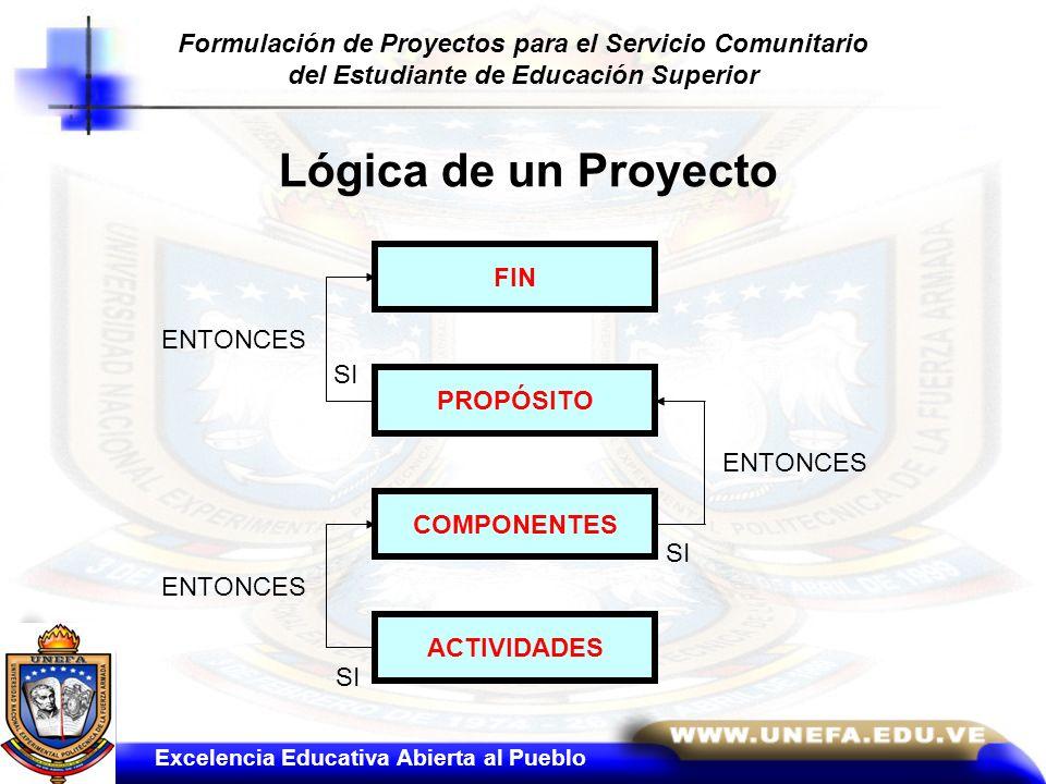 Lógica de un Proyecto FIN PROPÓSITO COMPONENTES ACTIVIDADES SI ENTONCES Excelencia Educativa Abierta al Pueblo Formulación de Proyectos para el Servic