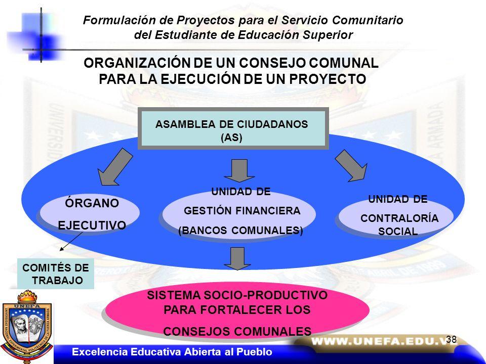ASAMBLEA DE CIUDADANOS (AS) UNIDAD DE GESTIÓN FINANCIERA (BANCOS COMUNALES) ÓRGANO EJECUTIVO UNIDAD DE CONTRALORÍA SOCIAL SISTEMA SOCIO-PRODUCTIVO PAR