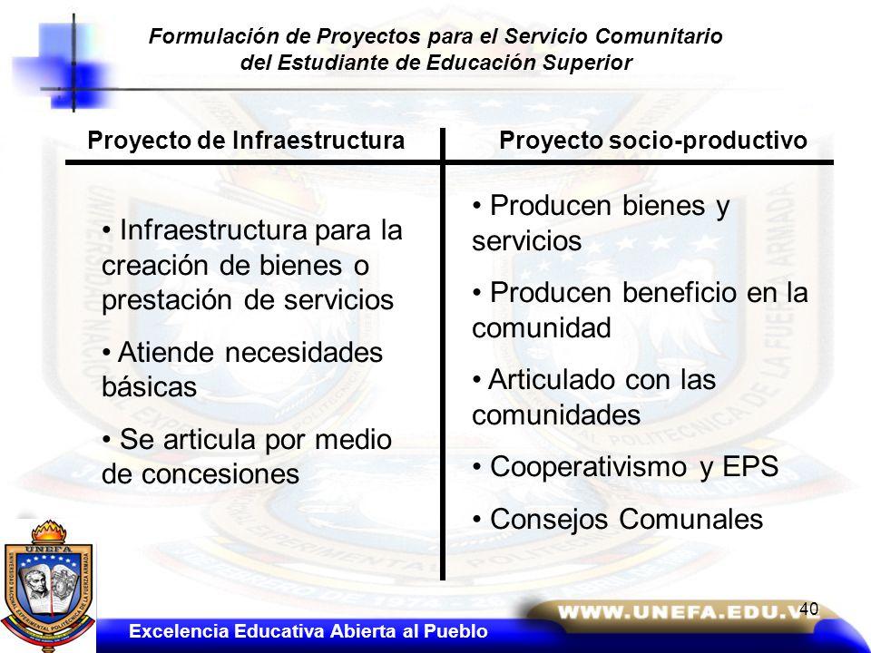 Proyecto de InfraestructuraProyecto socio-productivo Producen bienes y servicios Producen beneficio en la comunidad Articulado con las comunidades Coo