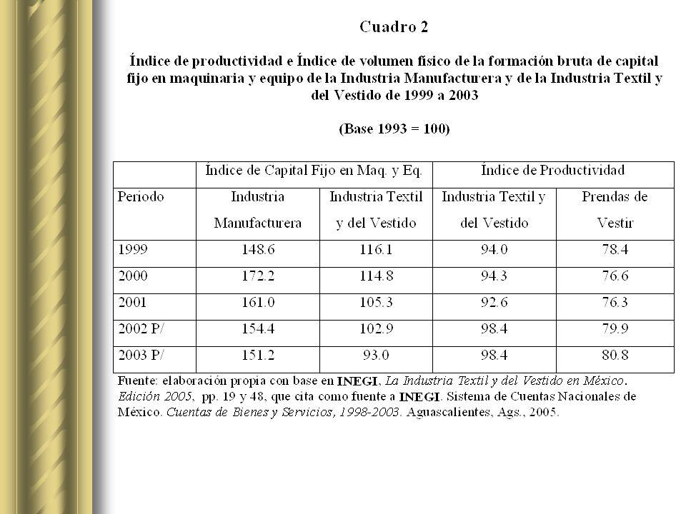 La industria del vestido y el desarrollo regional en Aguascalientes y Yucatán Estos dos estados presentan condiciones económicas y laborales muy diferentes.