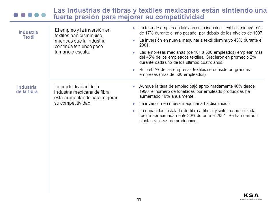 11 Las industrias de fibras y textiles mexicanas están sintiendo una fuerte presión para mejorar su competitividad Industria de la fibra La productividad de la industria mexicana de fibra está aumentando para mejorar su competitividad.
