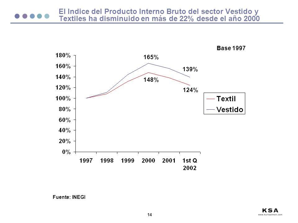 14 El Indice del Producto Interno Bruto del sector Vestido y Textiles ha disminuido en más de 22% desde el año 2000 Fuente: INEGI Base 1997 165% 139% 148% 124%