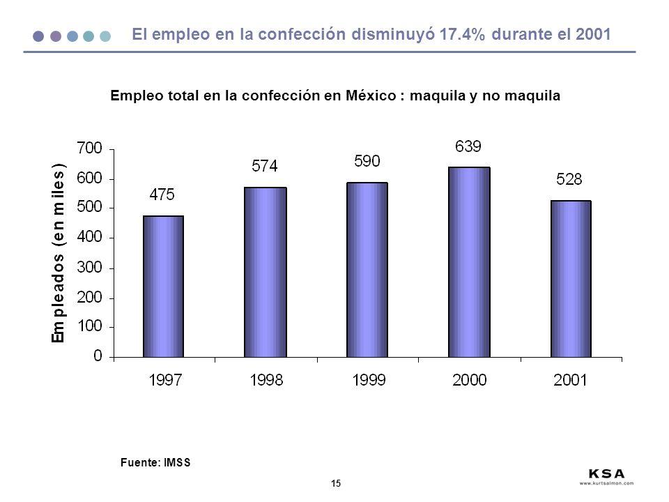 15 El empleo en la confección disminuyó 17.4% durante el 2001 Fuente: IMSS Empleo total en la confección en México : maquila y no maquila
