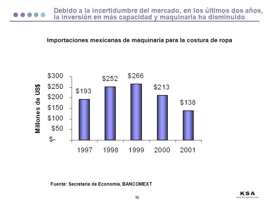 16 Debido a la incertidumbre del mercado, en los últimos dos años, la inversión en más capacidad y maquinaria ha disminuido Fuente: Secretaría de Economía, BANCOMEXT Importaciones mexicanas de maquinaria para la costura de ropa