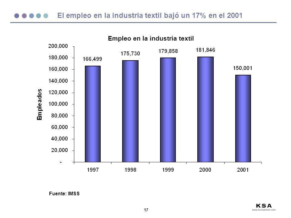 17 El empleo en la industria textil bajó un 17% en el 2001 Fuente: IMSS Empleo en la industria textil