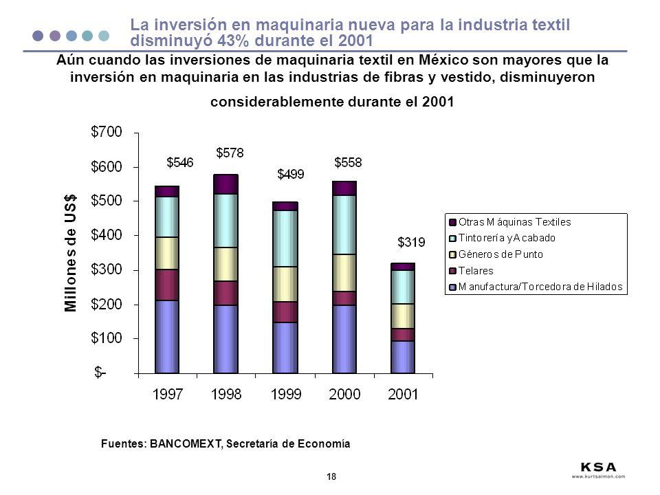 18 La inversión en maquinaria nueva para la industria textil disminuyó 43% durante el 2001 Fuentes: BANCOMEXT, Secretaría de Economía Aún cuando las inversiones de maquinaria textil en México son mayores que la inversión en maquinaria en las industrias de fibras y vestido, disminuyeron considerablemente durante el 2001