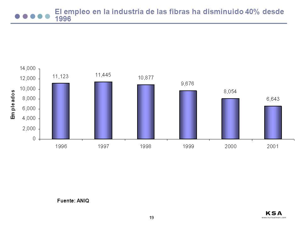 19 El empleo en la industria de las fibras ha disminuido 40% desde 1996 Fuente: ANIQ