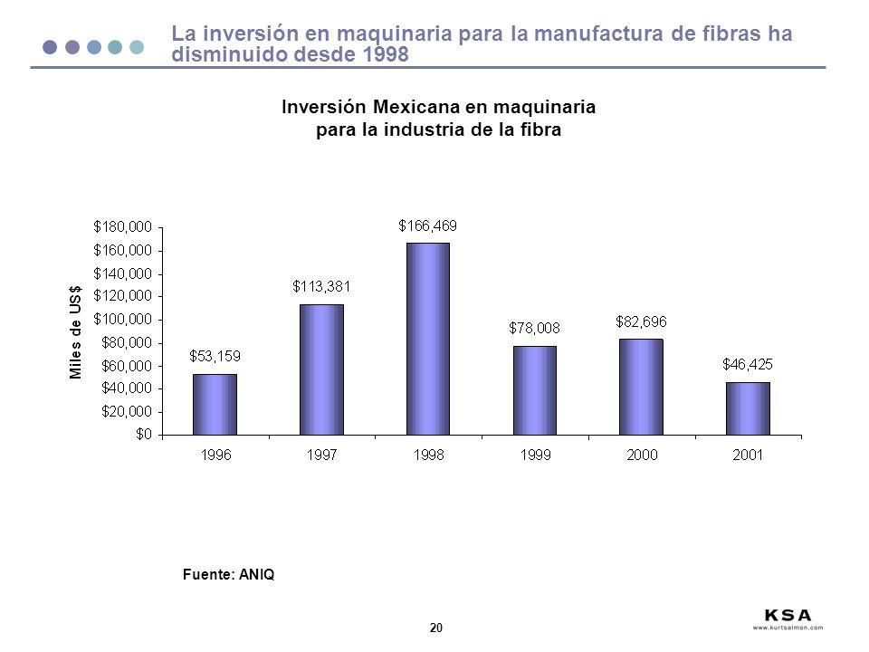 20 La inversión en maquinaria para la manufactura de fibras ha disminuido desde 1998 Fuente: ANIQ Inversión Mexicana en maquinaria para la industria de la fibra