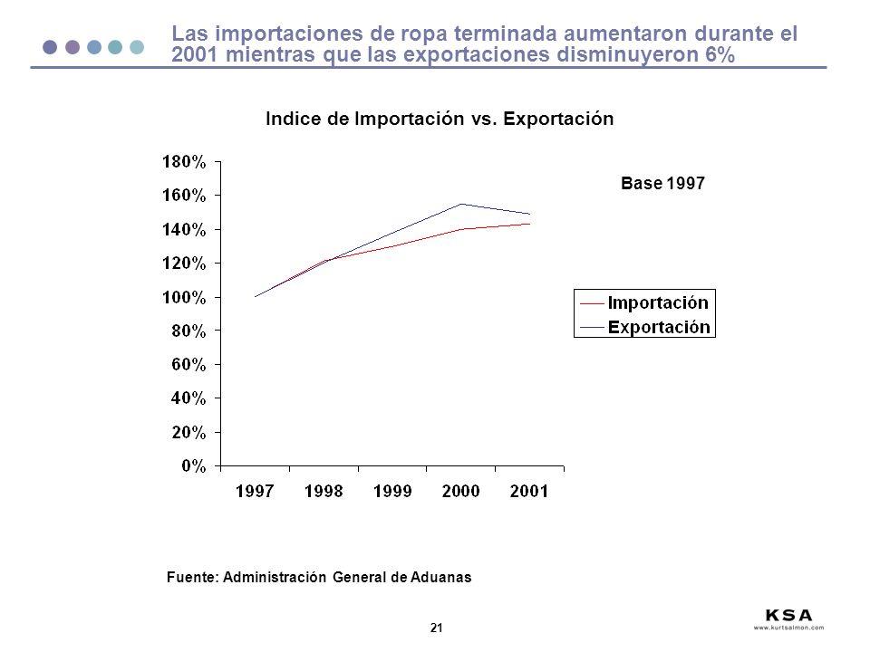 21 Las importaciones de ropa terminada aumentaron durante el 2001 mientras que las exportaciones disminuyeron 6% Fuente: Administración General de Aduanas Indice de Importación vs.
