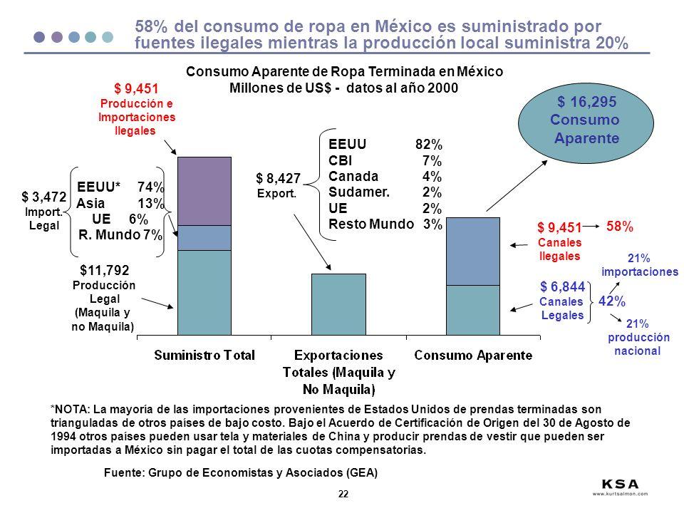 22 58% del consumo de ropa en México es suministrado por fuentes ilegales mientras la producción local suministra 20% Fuente: Grupo de Economistas y Asociados (GEA) $ 9,451 Producción e Importaciones Ilegales EEUU 82% CBI 7% Canada 4% Sudamer.