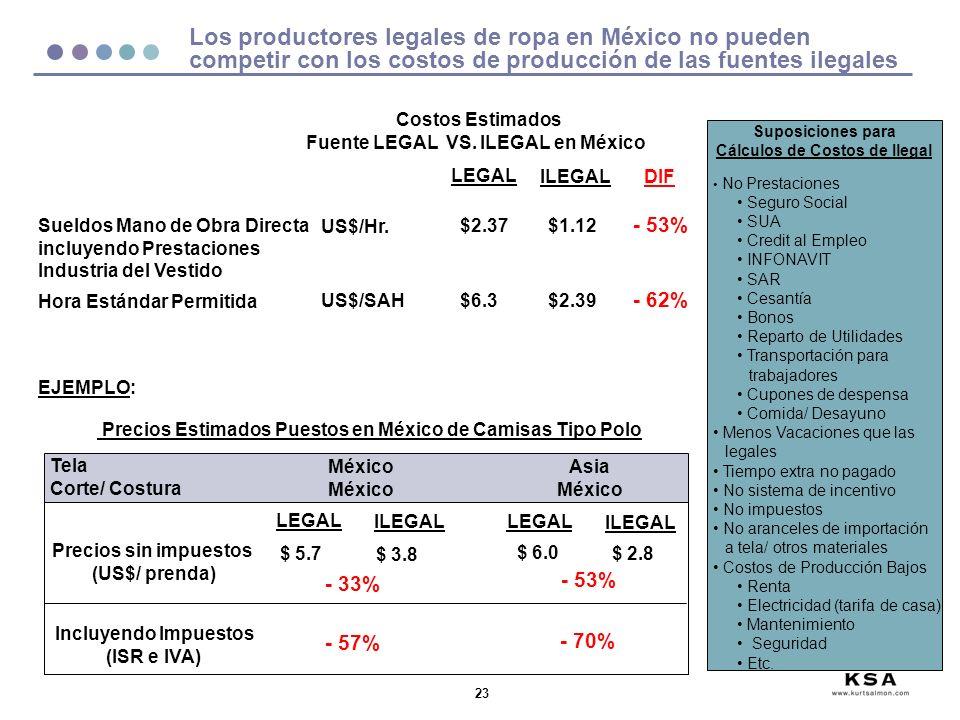 23 Los productores legales de ropa en México no pueden competir con los costos de producción de las fuentes ilegales Costos Estimados Fuente LEGAL VS.