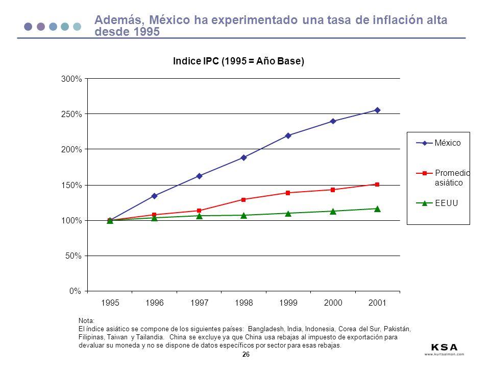26 0% 50% 100% 150% 200% 250% 300% 1995199619971998199920002001 México Promedio asiático EEUU Además, México ha experimentado una tasa de inflación alta desde 1995 Indice IPC (1995 = Año Base) Nota: El índice asiático se compone de los siguientes países: Bangladesh, India, Indonesia, Corea del Sur, Pakistán, Filipinas, Taiwan y Tailandia.
