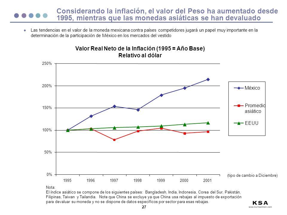 27 0% 50% 100% 150% 200% 250% 1995199619971998199920002001 Considerando la inflación, el valor del Peso ha aumentado desde 1995, mientras que las monedas asiáticas se han devaluado Valor Real Neto de la Inflación (1995 = Año Base) Relativo al dólar l Las tendencias en el valor de la moneda mexicana contra países competidores jugará un papel muy importante en la determinación de la participación de México en los mercados del vestido Nota: El índice asiático se compone de los siguientes países: Bangladesh, India, Indonesia, Corea del Sur, Pakistán, Filipinas, Taiwan y Tailandia.