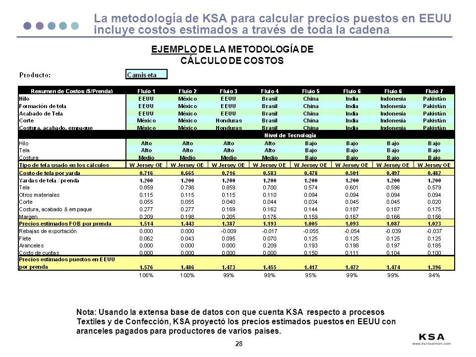 28 La metodología de KSA para calcular precios puestos en EEUU incluye costos estimados a través de toda la cadena Nota: Usando la extensa base de datos con que cuenta KSA respecto a procesos Textiles y de Confección, KSA proyectó los precios estimados puestos en EEUU con aranceles pagados para productores de varios países.